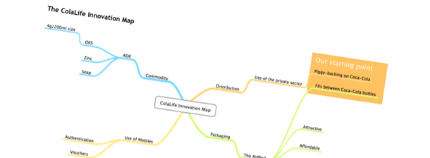 The ColaLife Innovation Map - Take 2